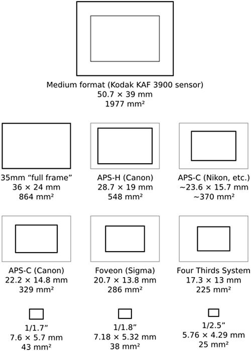 Formato sensore Reflex digitale